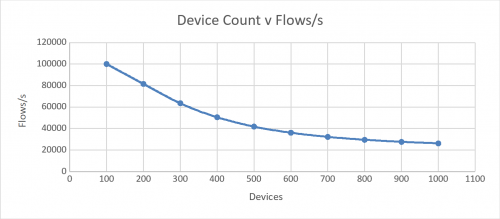 Server sizing device count flows.png